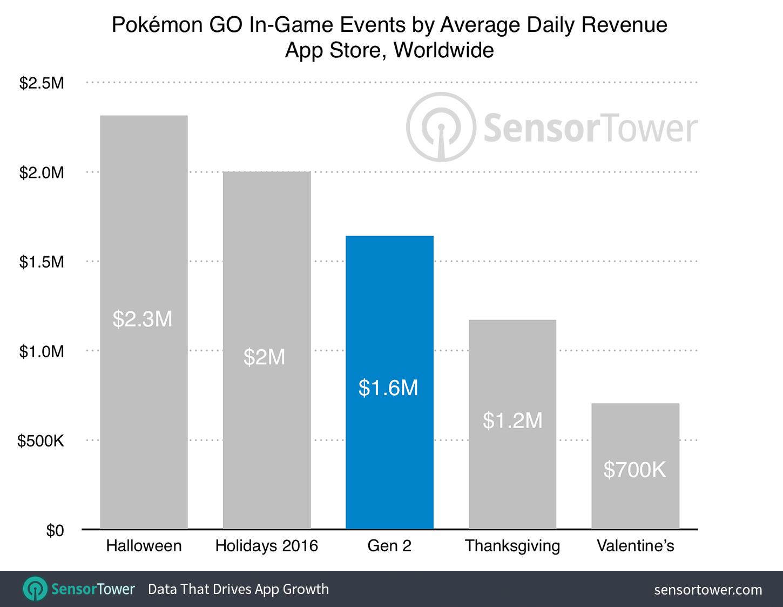 pokemon-go-gen-2-vs-events