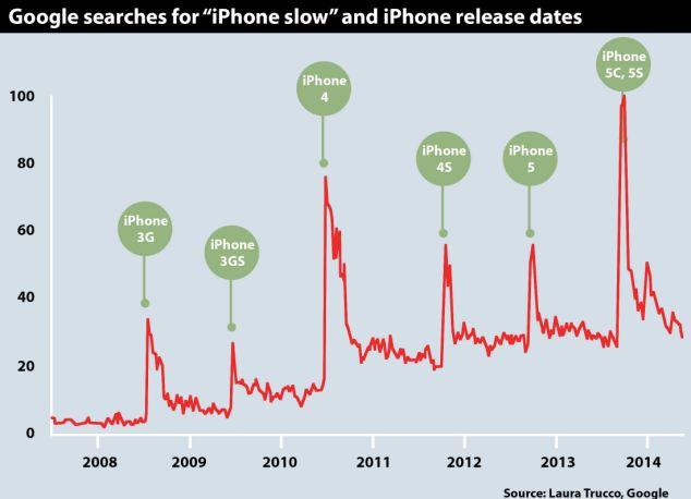 iPhone變慢