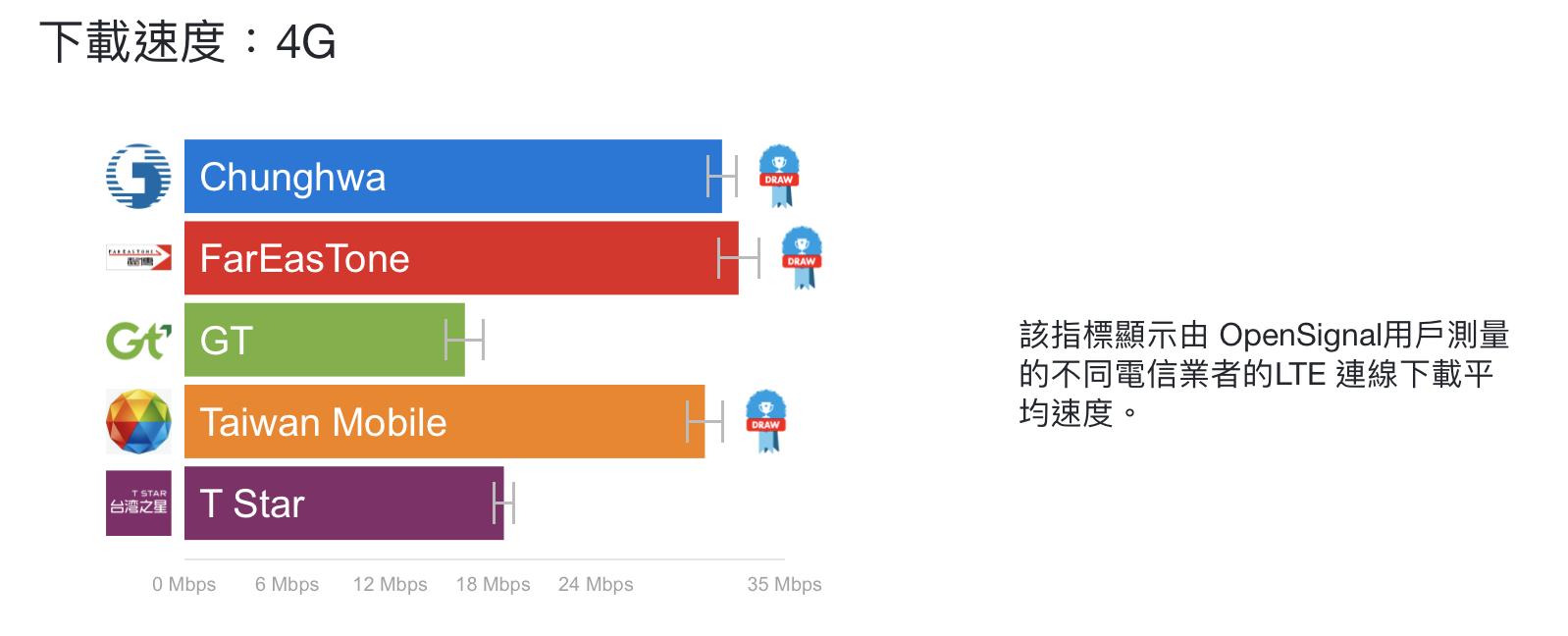4G下載速度測試