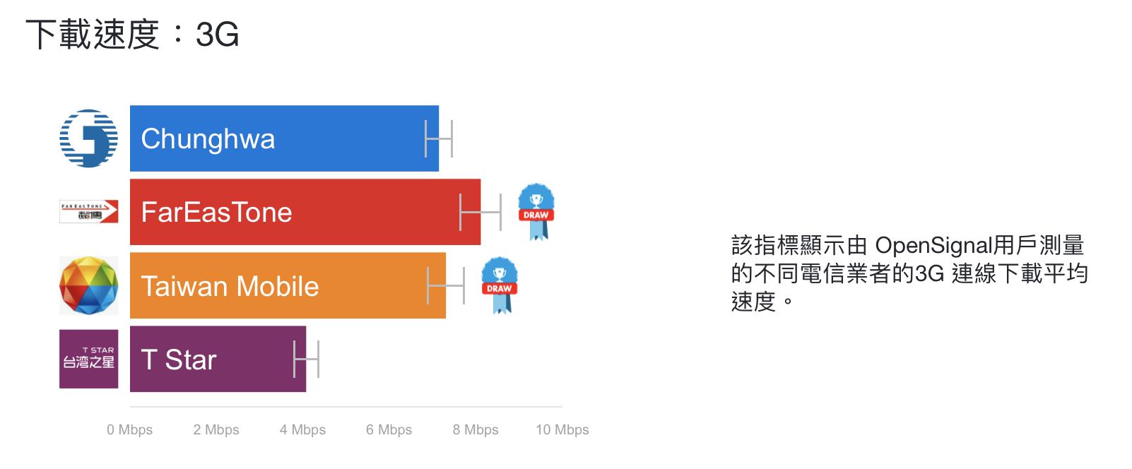 五大電信3G下載速度測試