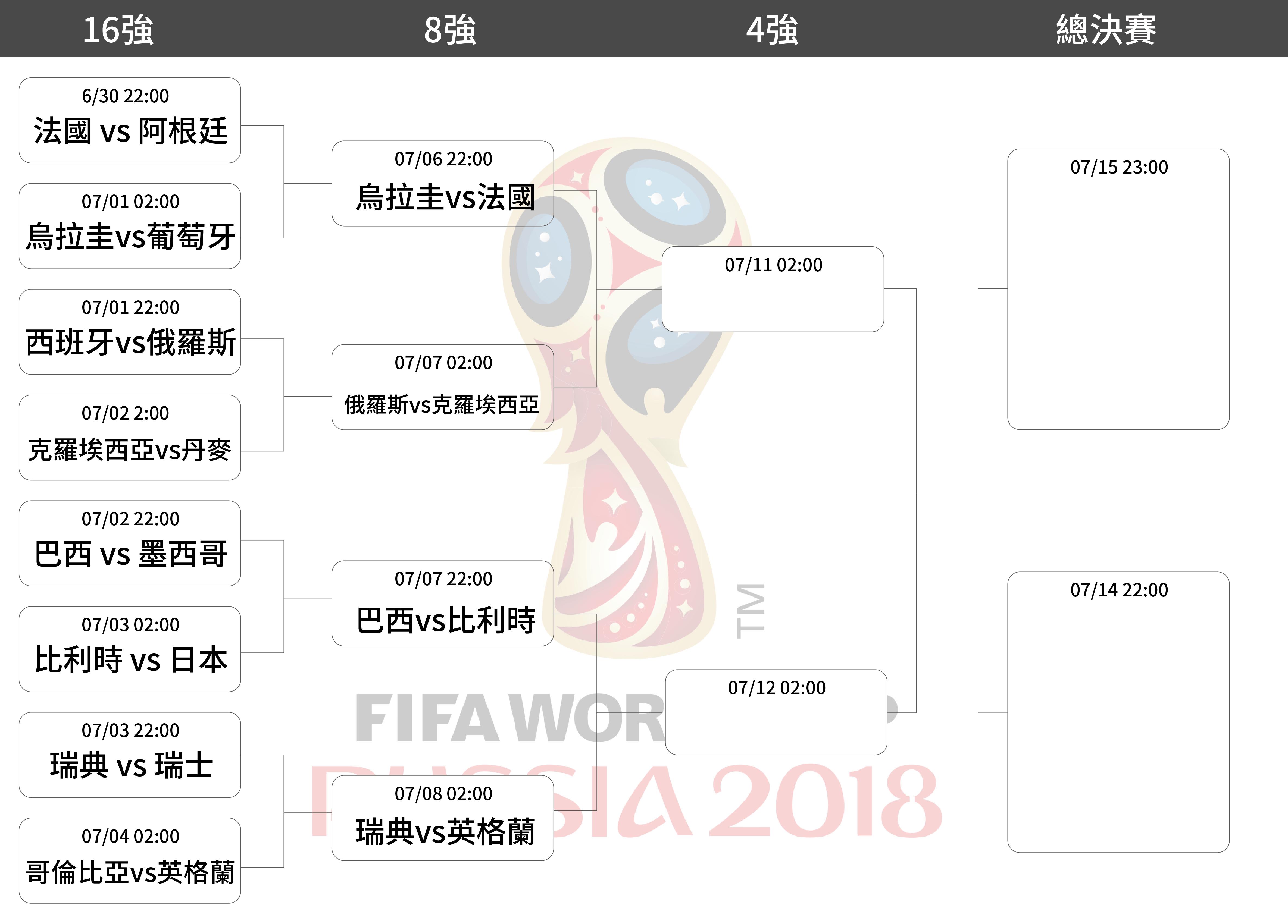 世界盃8強賽程