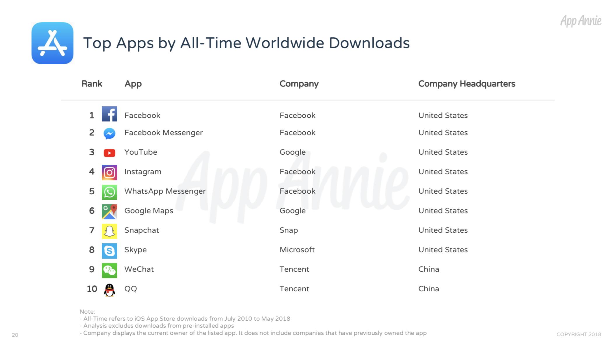 App Store、Facebook