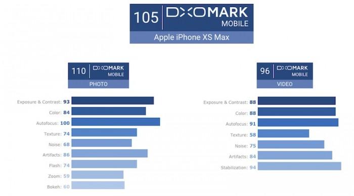 iPhone XS Max的评分总算在不久前出炉了:105分!仅次于华为P20 Pro夺下第二